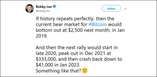 Bobby Lee Bitcoin Preisvorhersage